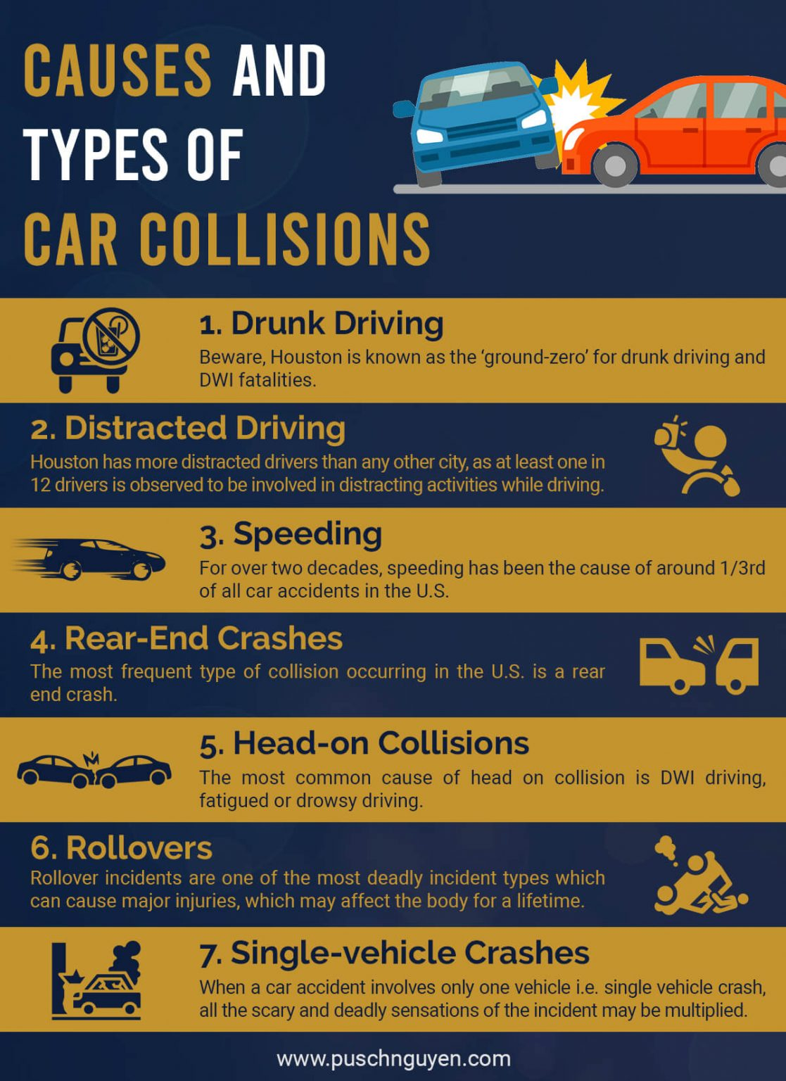car collisions in Houston are very common and here are a few reasons why