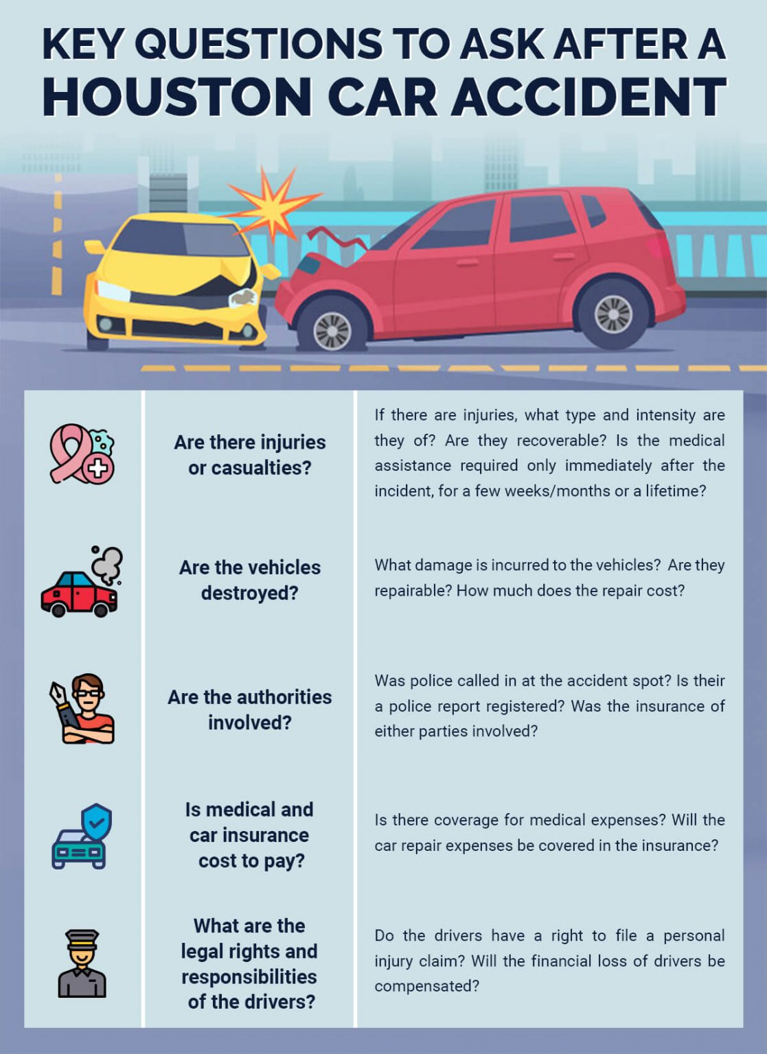here are the key questions to ask after an accident