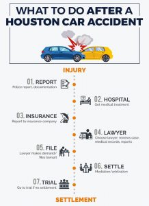from reporting to hiring a lawyer, here is what you need to do after a car accident in houston